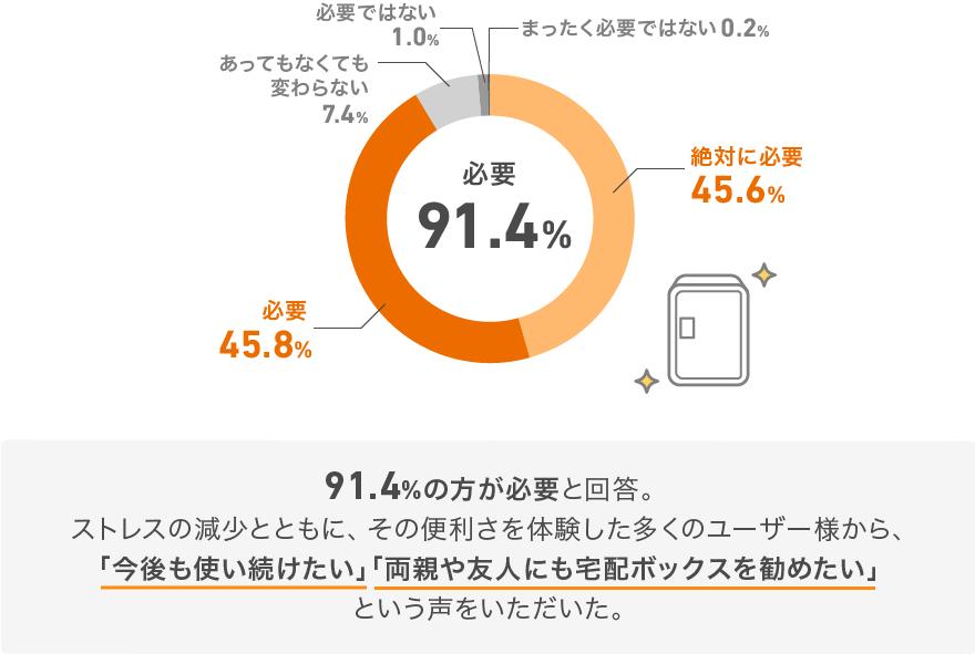 91.4%の方が必要と回答。ストレスの減少とともに、その便利さを体験した多くのユーザー様から、「今後も使い続けたい」「両親や友人にも宅配ボックスを勧めたい」という声をいただいた。